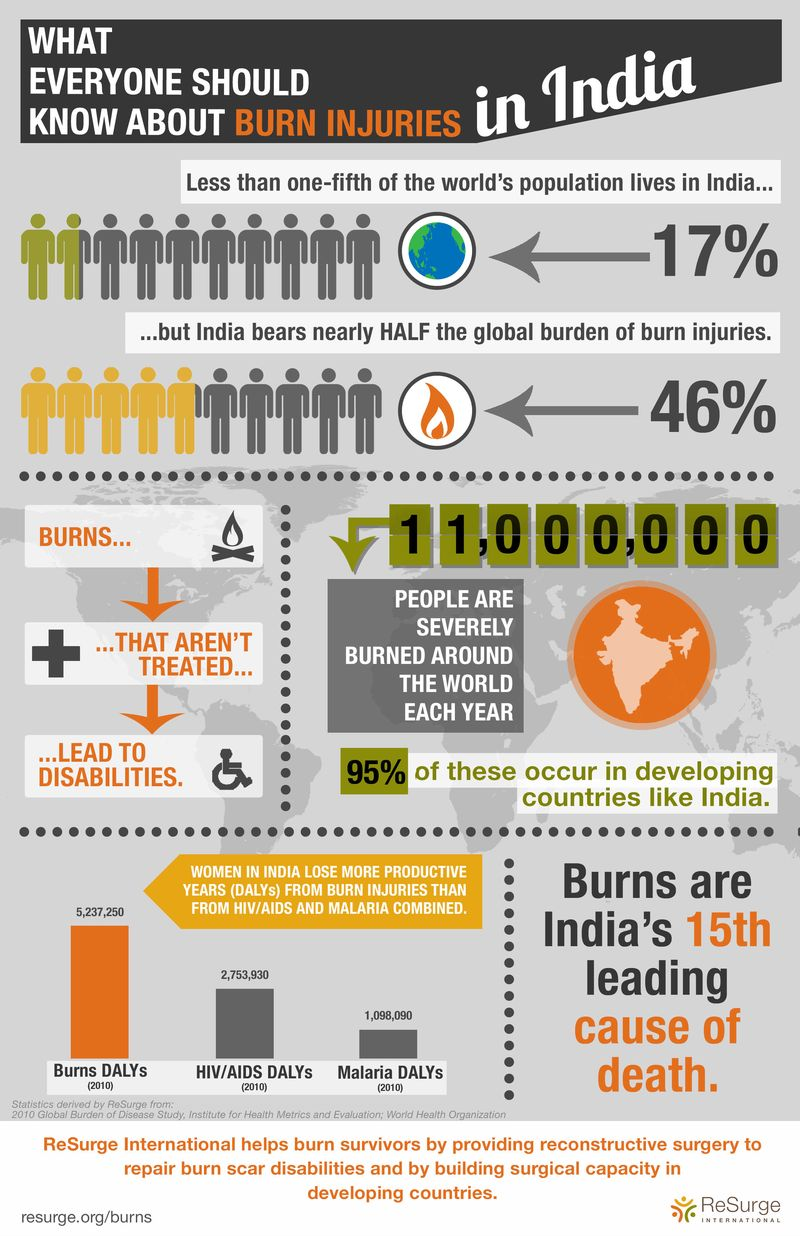 Burns in India_FINAL
